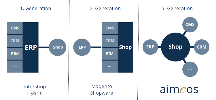 What is an e-commerce framework? – Aimeos
